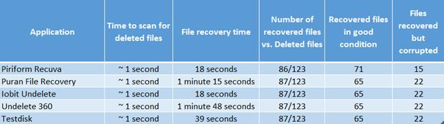 مقارنة بين أفضل استعادة الملفات المحذوفة المجانية